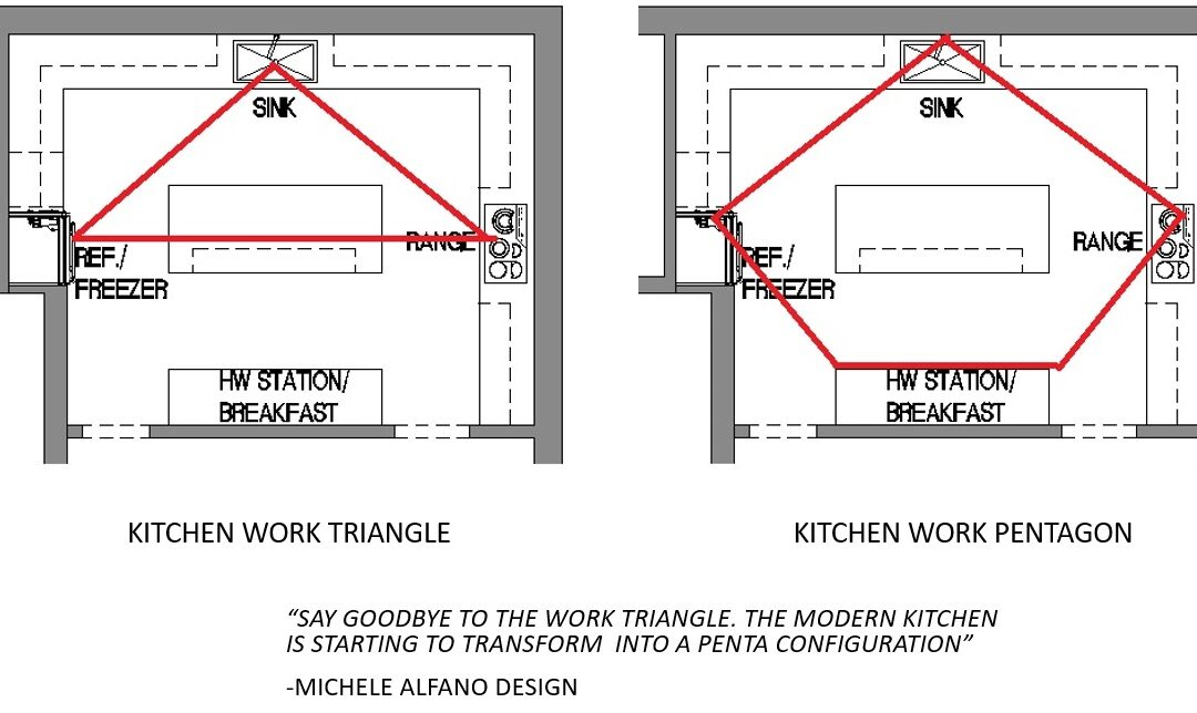 SAY GOODBYE TO THE KITCHEN WORK TRIANGLE